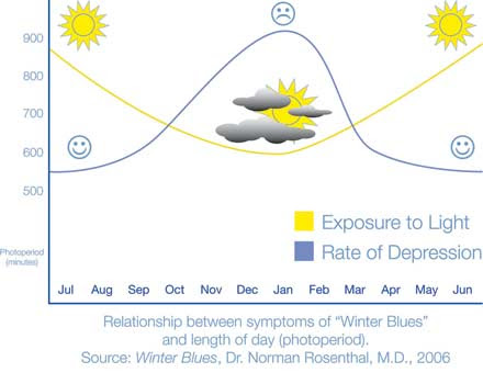 Relationship between symptoms of Winter Blues and length of day (photoperiod)