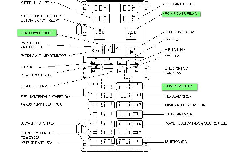 2000 Ford Ranger 4 0 Fuse Box Diagram Wiring Diagram Page Rent Fix Rent Fix Granballodicomo It
