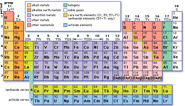 83 Periodic Table Number The Groups Groups Number Table Periodic The