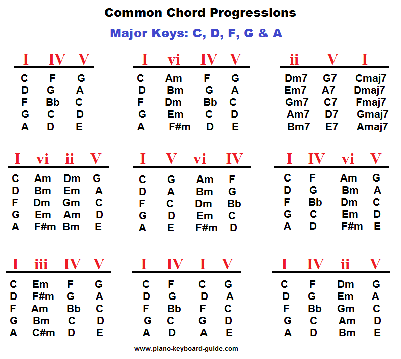 65 Guitar Chord Progressions Sad Songs Songs Sad Chord Progressions