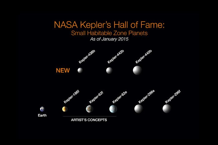 Eight exoplanets (and Earth) that make up Kepler's Hall of Fame.