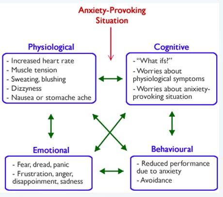 About Anxiety - Anxiety Hypnosis Houston
