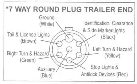 basic electrical wiring: Trailer Wiring Diagram Light Plug Brakes ...