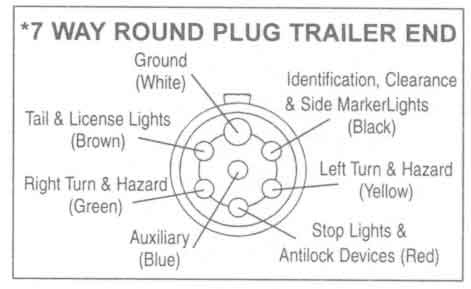 tractor trailer electrical wiring schematic tractor trailer plug wiring diagram 7 #4