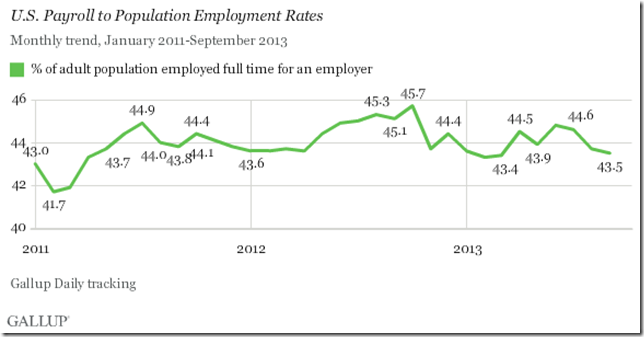 Gallup Sept payroll to population