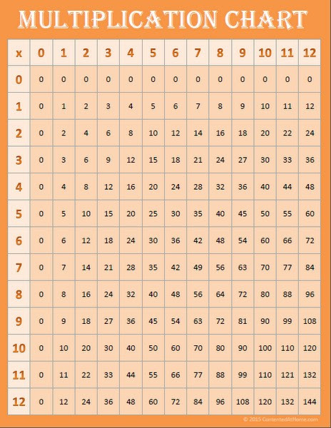 Free Math Printables: Multiplication Charts 0-12   Contented at Home
