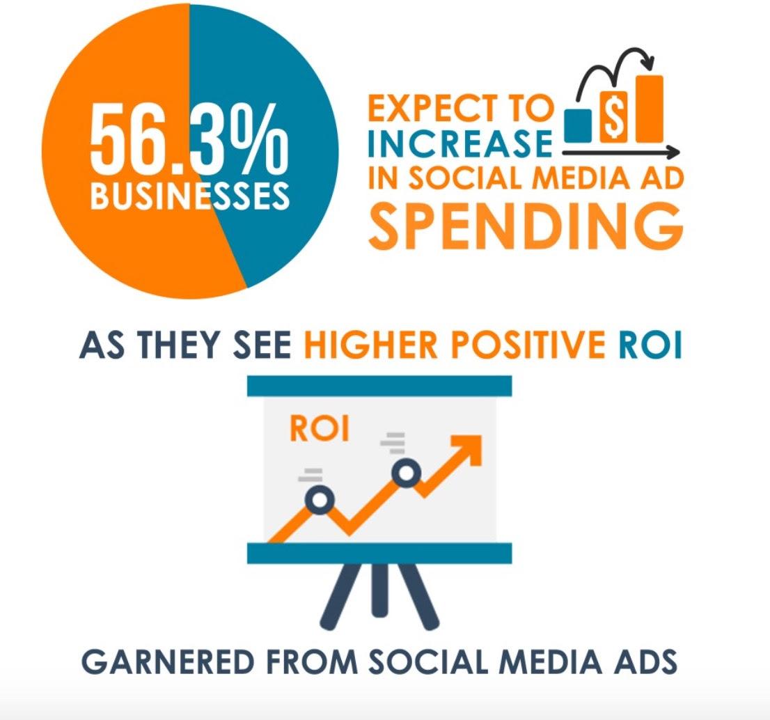 Industry Statistics Social Media Ad Spending Set to Exceed US 35 Billion Best Digital Marketing Agency Malaysia