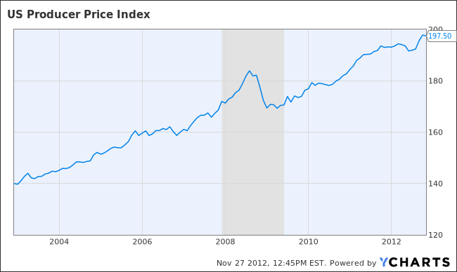 US Producer Price Index Chart