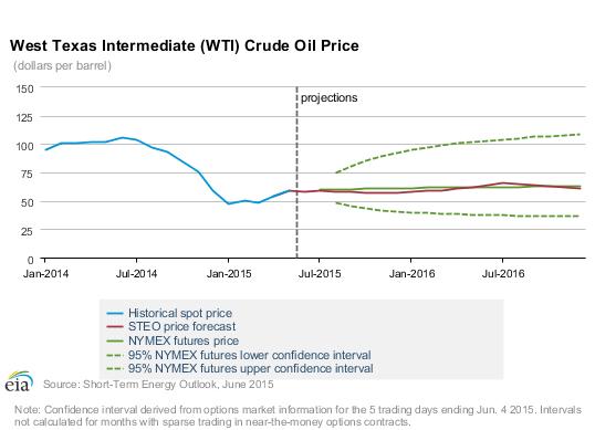 http://www.oilandgas360.com/wp-content/uploads/2015/06/chart.png