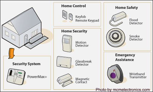 Home Security System Design The Y Guide