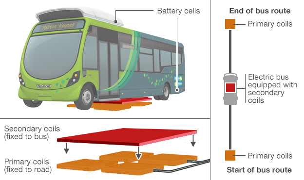 A diagram showing how the new electric buses charge wirelessly