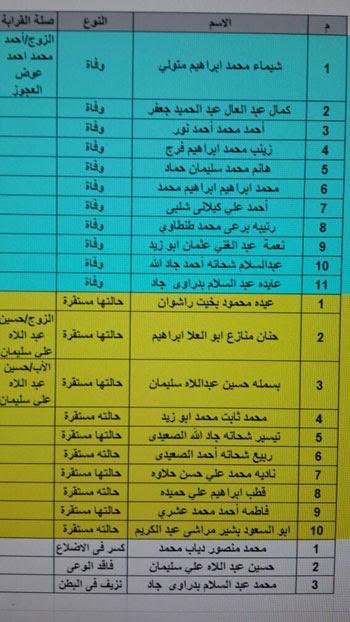 ننشر أسماء المعتمرين المصريين المتوفين فى حادث أتوبيس المدينة المنورة