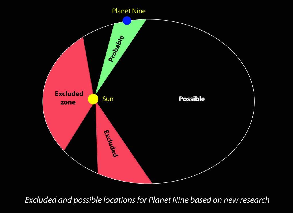 Planet 9 zones Mine 1024x746