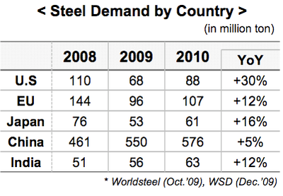 China already consumes twice as much steel as the US, Europe and Japan combined.