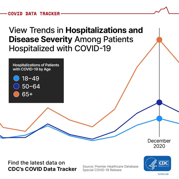 COVID Data Tracker chart with text View Trends in Hospitalization and Disease Severity Among Patients Hospitalized with COVID-19