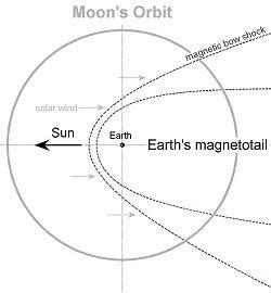 órbita de la luna y cola magnética terrestre