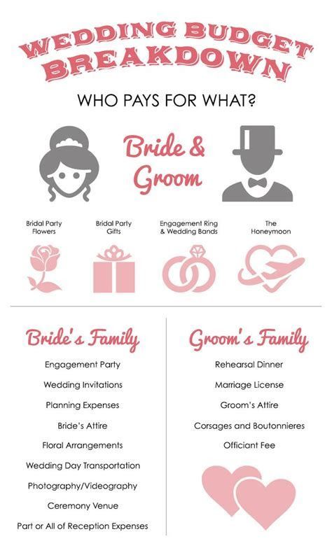 25  best ideas about Wedding budget breakdown on Pinterest