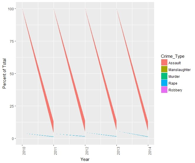 ggplot - Proportional stacked area plot