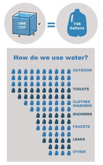 understanding  water bill watersense  epa