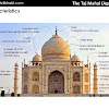 Islamic Architecture In India Ppt