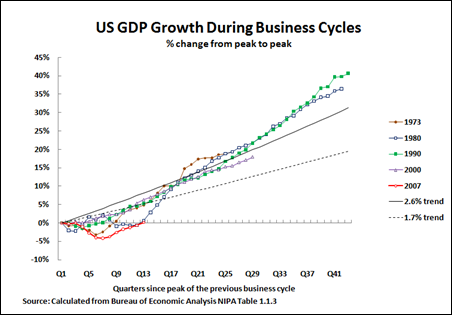 the united states economy projected on the business cycle United states department international macroeconomic data set the projections assume there are no changes in policy and abstract from business cycle.