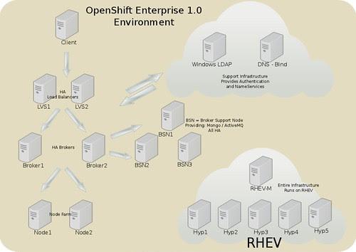 openshift-environment