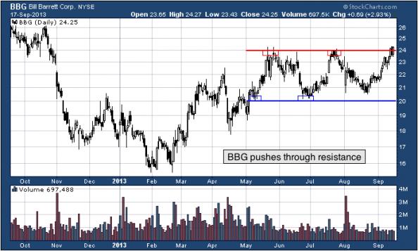 1-year chart of BBG (Bill Barrett Corporation)