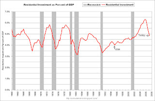 RI as Percent GDP