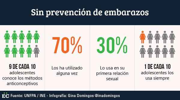 sin-prevencion-de-embarazos