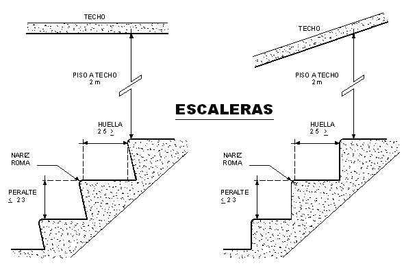 Casas de madera prefabricadas medidastandarcaleras for Medidas escaleras