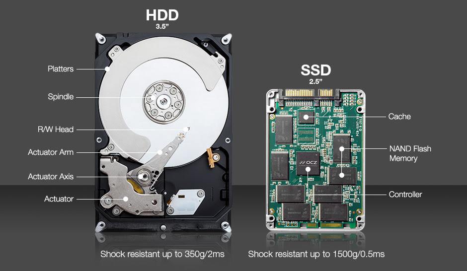 Image result for ssd hdd