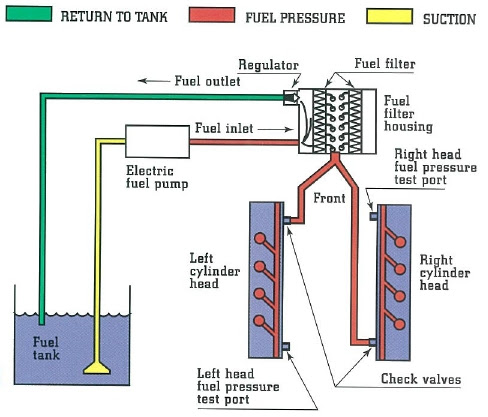 Ford 6 0 Fuel System Diagram Data Wiring Diagram Miss Pipe Miss Pipe Vivarelliauto It