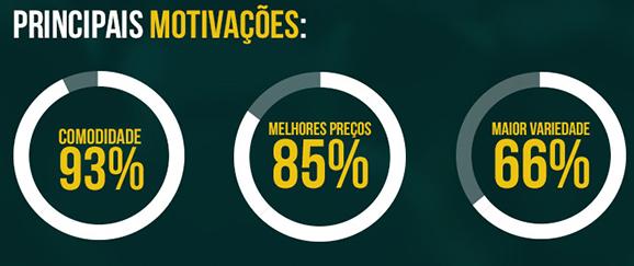 O que motiva o e-consumidor brasileiro