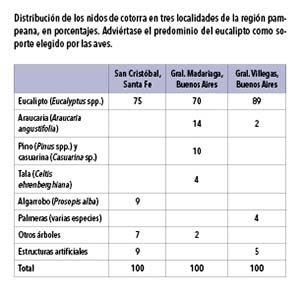 Distribución de los nidos de cotorra en tres localidades de la región pampeana, en porcentajes. Adviértase el predominio del eucalipto como soporte elegido por las aves.