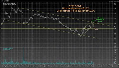 noble 1 nov