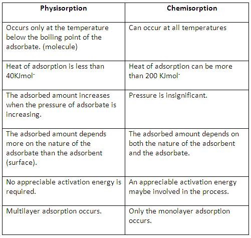 Science Physics Difference: :::JAAN's Science Class:::: Differences Between