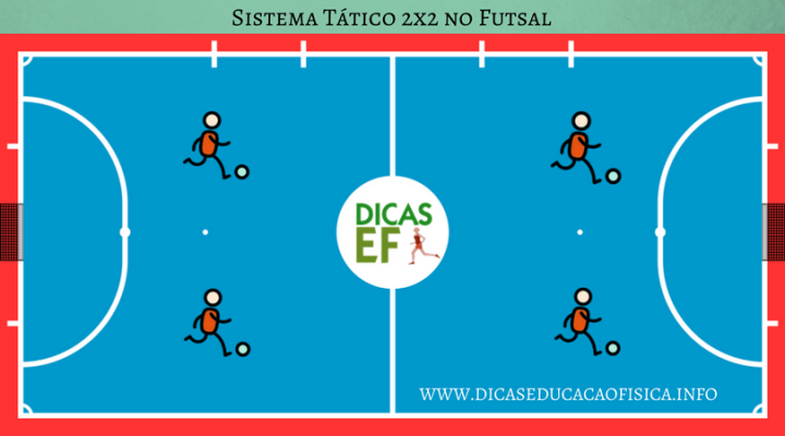 Sistemas de Jogos no Futsal: esquema 2x2