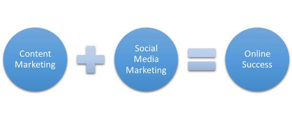 Social Media y Marketing de contenidos