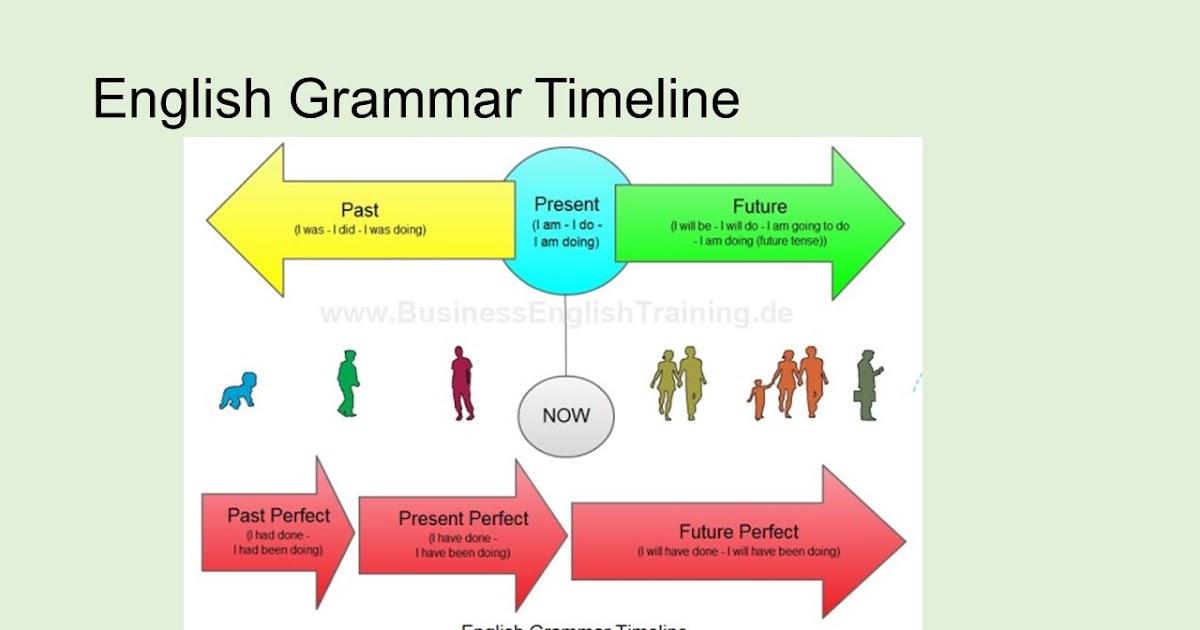 69  Pdf  English Grammar Tenses Diagram Printable Hd Docx Download Zip