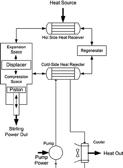 Schematic of a free piston Stirling engine with a Rankine