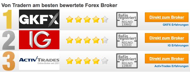 forex trading broker vergleich