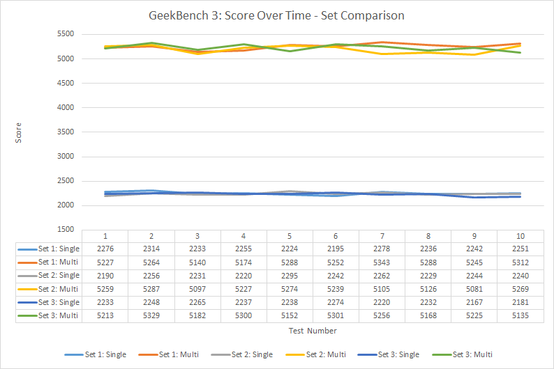 geekbench-3-score-over-time-set-comparison