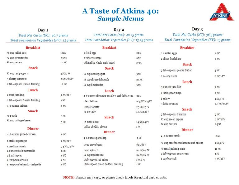 Example menu plan for a low carb lifestyle | atkins.