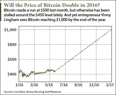 a bitcoin által elfogadott szolgáltatások eth btc piac
