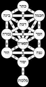 chart image 10 Sephirot kabbalah tree of life