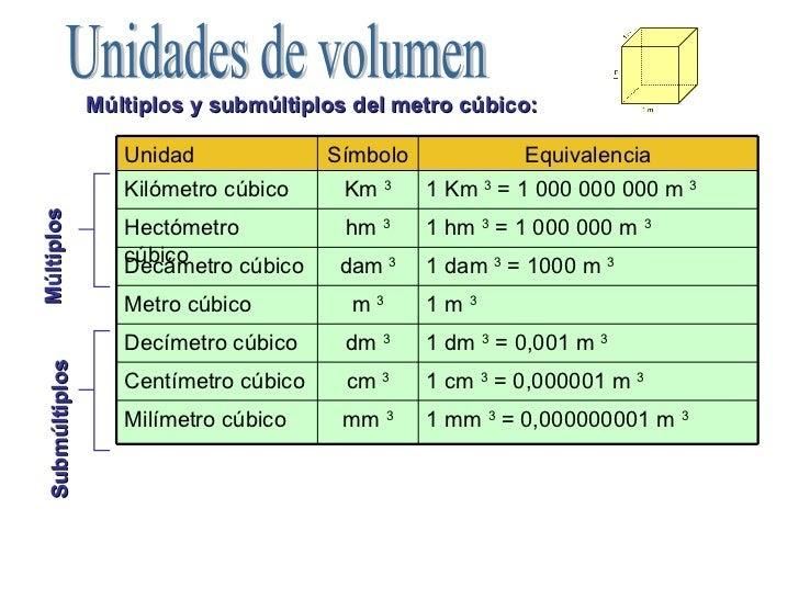 Matematicas s ptimo b metro cubico y submultiplos for Cuantas tilapias por metro cubico