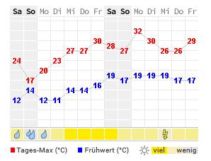 Wetter Seeheim-Jugenheim 16 Tage