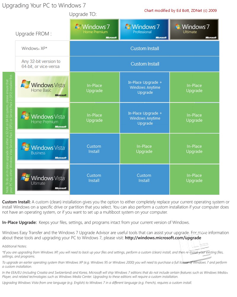 Simplified Windows 7 update matrix
