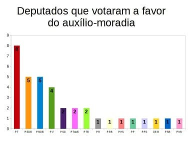 Deputados estaduais que votaram pelo auxílio moradia