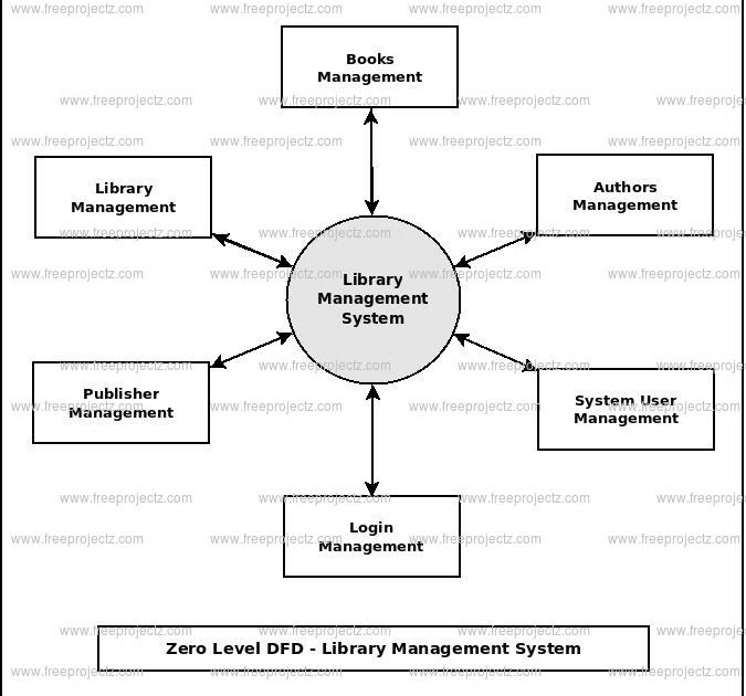66 Diagram 0 For Library System
